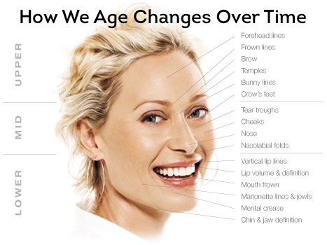 How we age changes over time